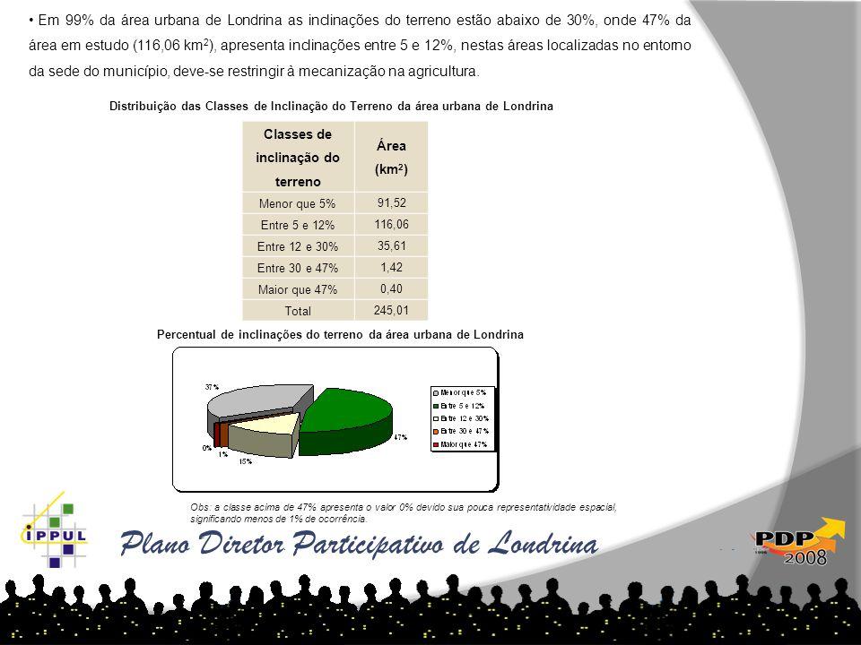 • Em 99% da área urbana de Londrina as inclinações do terreno estão abaixo de 30%, onde 47% da área em estudo (116,06 km 2 ), apresenta inclinações en