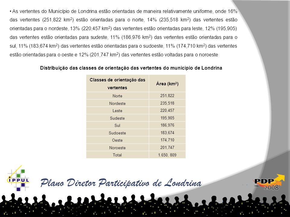 • As vertentes do Município de Londrina estão orientadas de maneira relativamente uniforme, onde 16% das vertentes (251,822 km 2 ) estão orientadas pa