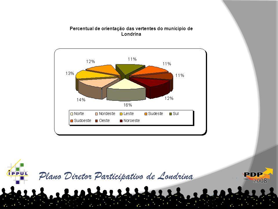 Plano Diretor Participativo de Londrina Percentual de orientação das vertentes do município de Londrina