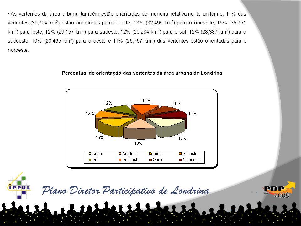 Plano Diretor Participativo de Londrina • As vertentes da área urbana também estão orientadas de maneira relativamente uniforme: 11% das vertentes (39