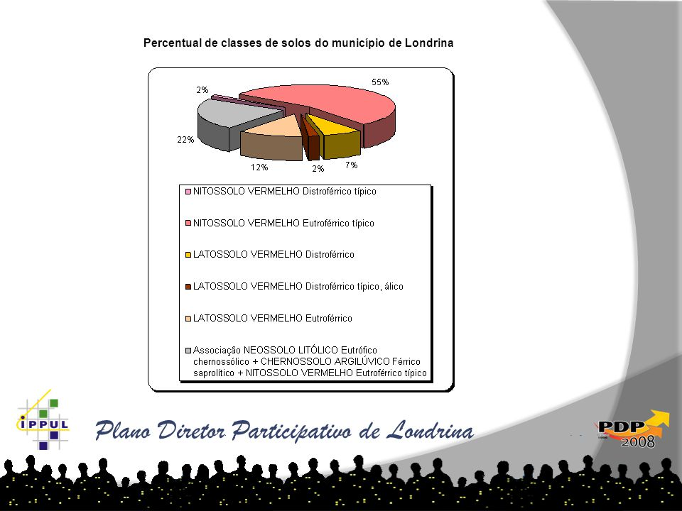 Plano Diretor Participativo de Londrina Percentual de classes de solos do município de Londrina Londrina