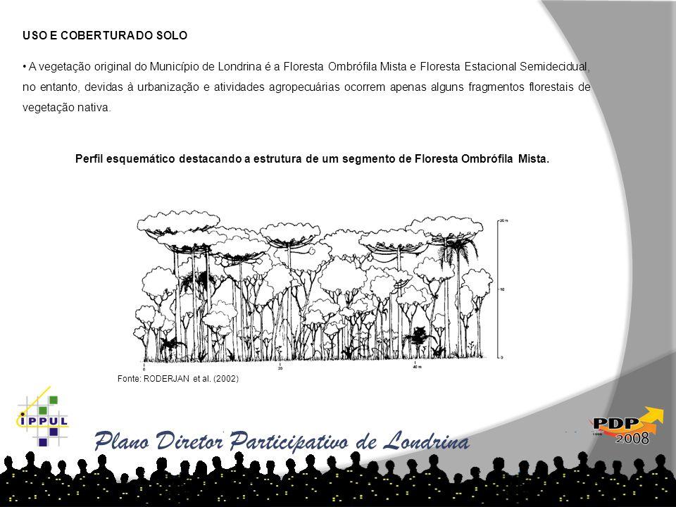 USO E COBERTURA DO SOLO • A vegetação original do Município de Londrina é a Floresta Ombrófila Mista e Floresta Estacional Semidecidual, no entanto, d