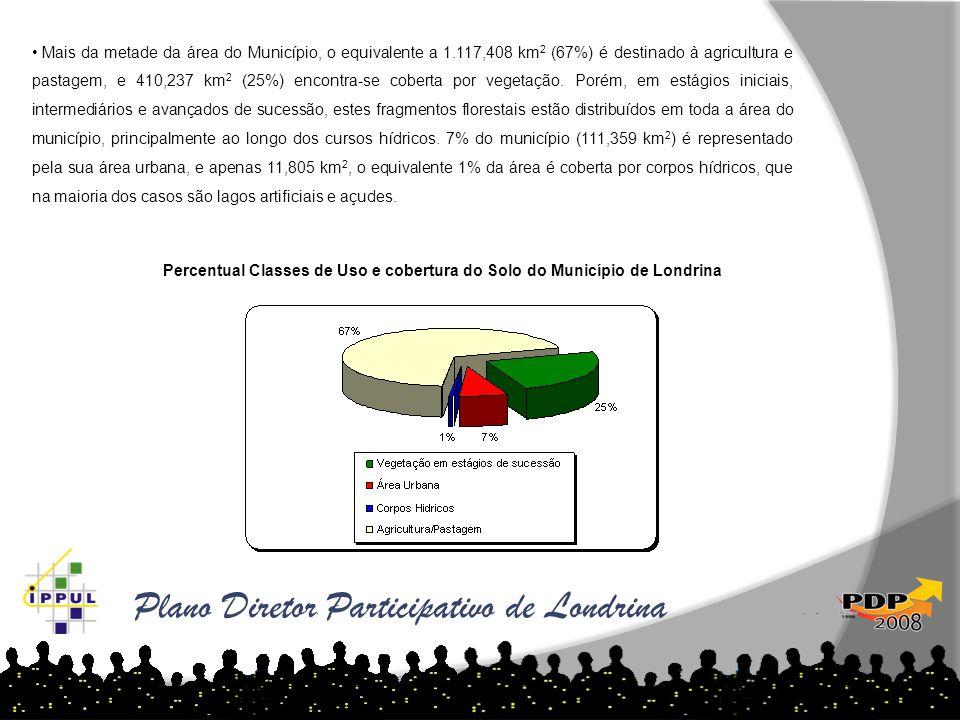 Plano Diretor Participativo de Londrina • Mais da metade da área do Município, o equivalente a 1.117,408 km 2 (67%) é destinado à agricultura e pastag