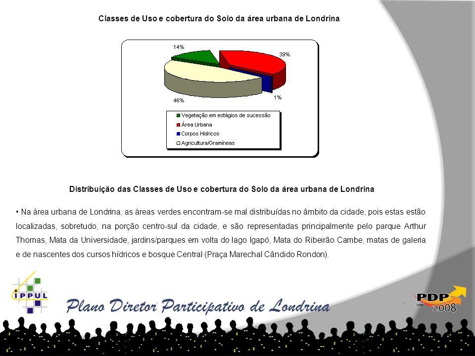 Distribuição das Classes de Uso e cobertura do Solo da área urbana de Londrina Percentual Classes de Uso e cobertura do Solo da área urbana de Londrin