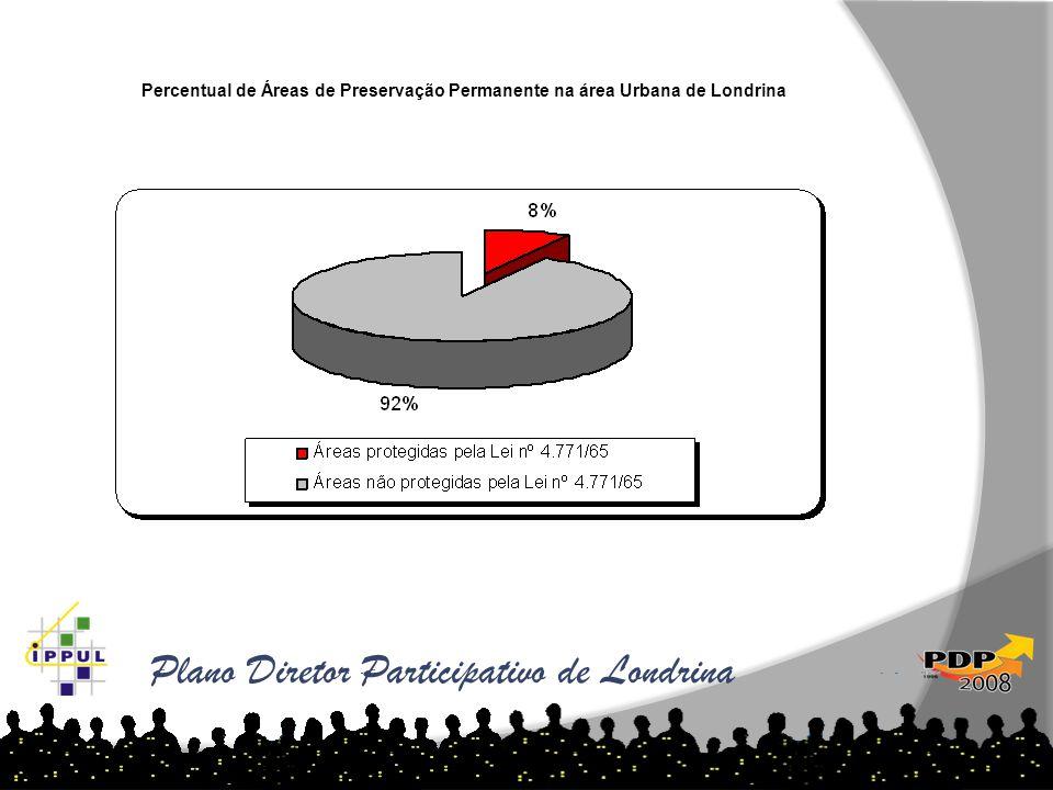 Plano Diretor Participativo de Londrina Percentual de Áreas de Preservação Permanente na área Urbana de Londrina