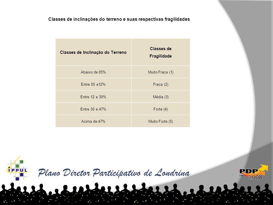 Plano Diretor Participativo de Londrina Classes de inclinações do terreno e suas respectivas fragilidades Classes de Inclinação do Terreno Classes de