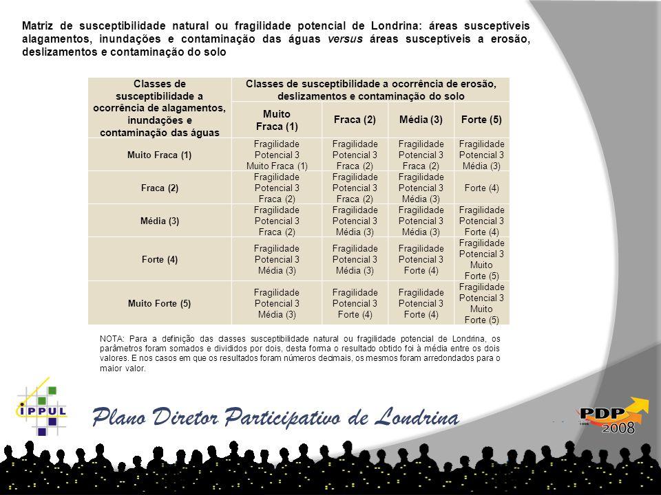Plano Diretor Participativo de Londrina Matriz de susceptibilidade natural ou fragilidade potencial de Londrina: áreas susceptíveis alagamentos, inund