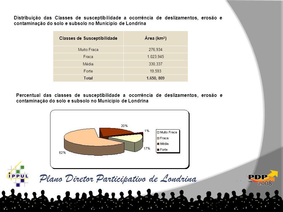 Plano Diretor Participativo de Londrina Classes de SusceptibilidadeÁrea (km 2 ) Muito Fraca276,934 Fraca1.023,945 Média330,337 Forte19,593 Total1.650,