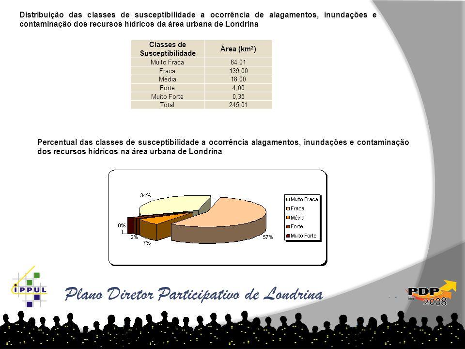 Classes de Susceptibilidade Área (km 2 ) Muito Fraca84.01 Fraca139,00 Média18,00 Forte4,00 Muito Forte0,35 Total245,01 Distribuição das classes de sus
