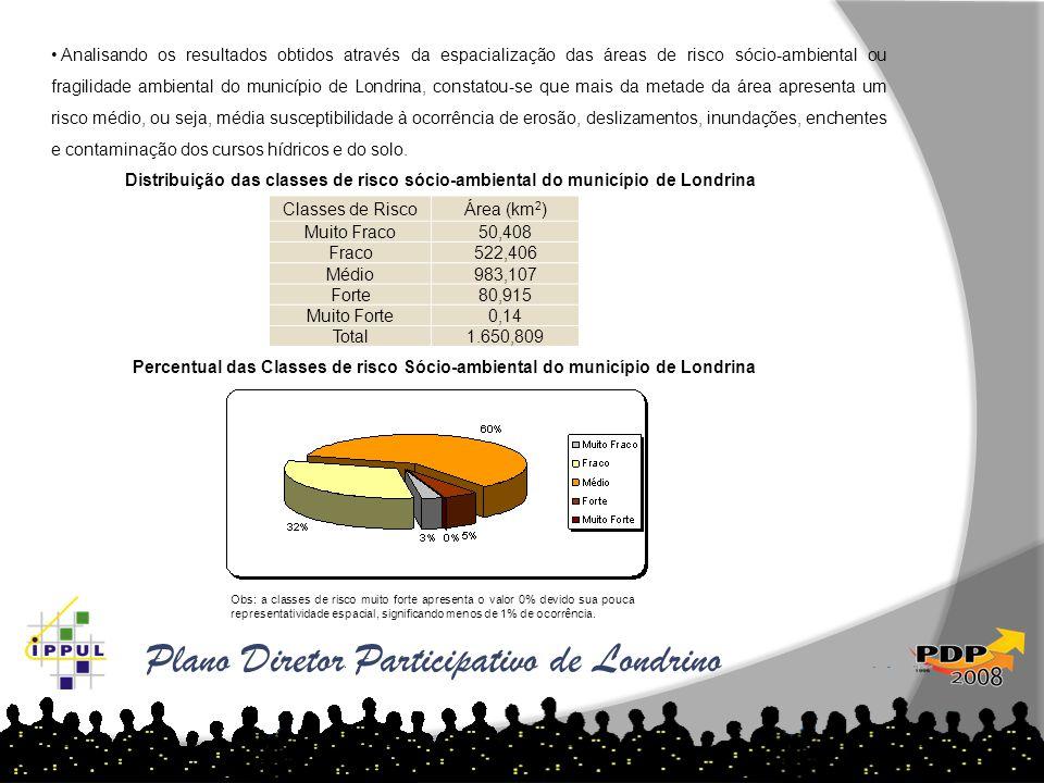 Plano Diretor Participativo de Londrino • Analisando os resultados obtidos através da espacialização das áreas de risco sócio-ambiental ou fragilidade