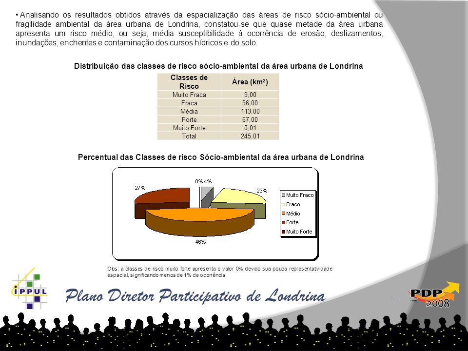 • Analisando os resultados obtidos através da espacialização das áreas de risco sócio-ambiental ou fragilidade ambiental da área urbana de Londrina, c
