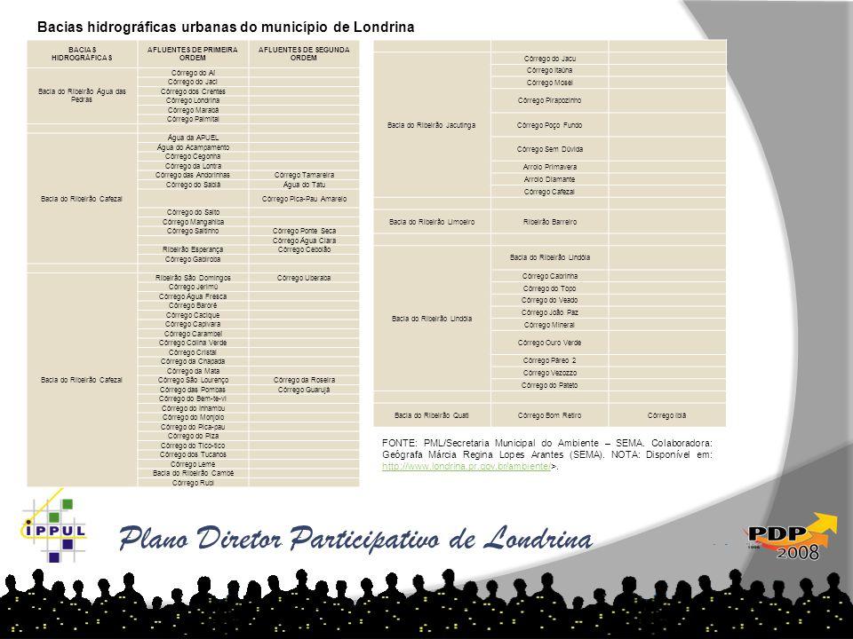 Plano Diretor Participativo de Londrina BACIAS HIDROGRÁFICAS AFLUENTES DE PRIMEIRA ORDEM AFLUENTES DE SEGUNDA ORDEM Bacia do Ribeirão Água das Pedras