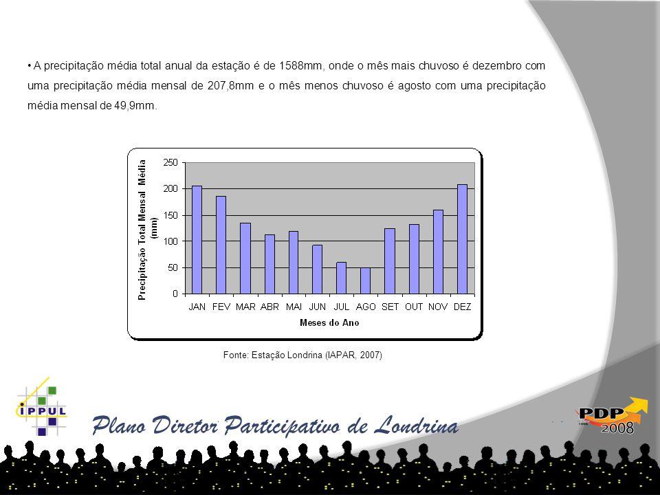Plano Diretor Participativo de Londrina • A precipitação média total anual da estação é de 1588mm, onde o mês mais chuvoso é dezembro com uma precipit
