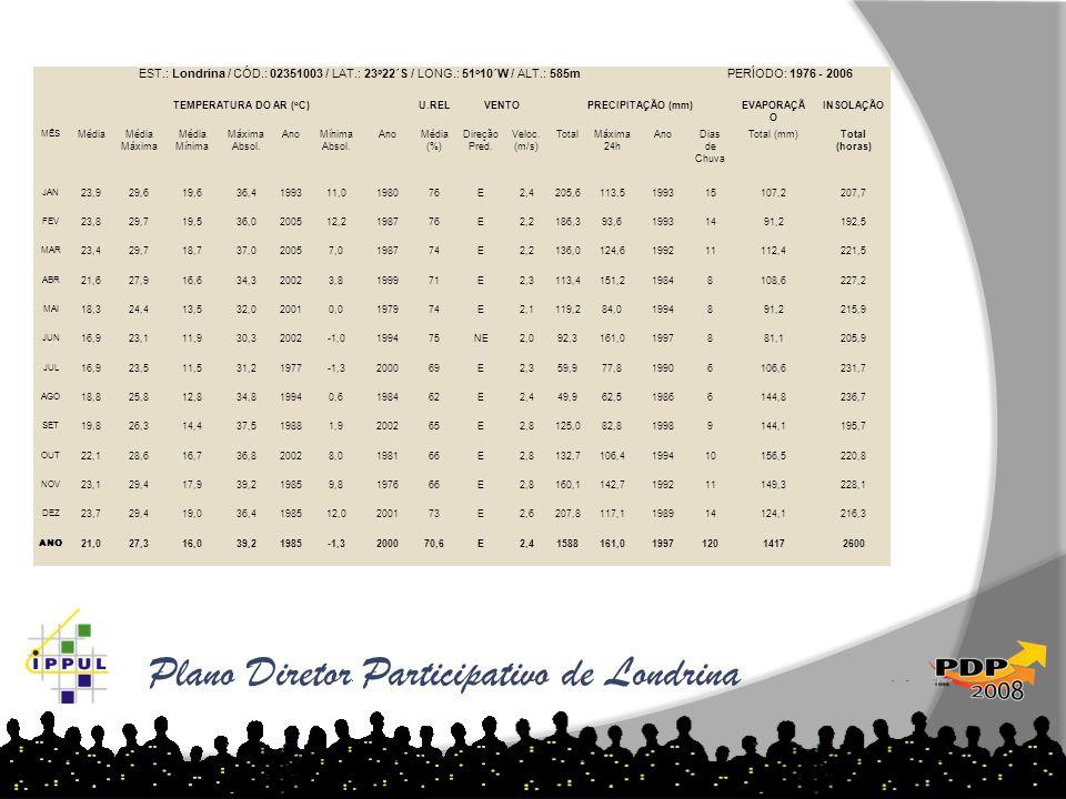 Plano Diretor Participativo de Londrina EST.: Londrina / CÓD.: 02351003 / LAT.: 23 o 22´S / LONG.: 51 o 10´W / ALT.: 585mPERÍODO: 1976 - 2006 TEMPERAT