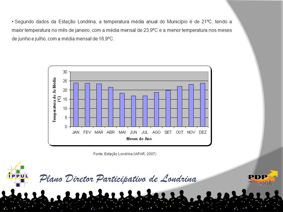Plano Diretor Participativo de Londrina • Segundo dados da Estação Londrina, a temperatura média anual do Município é de 21ºC, tendo a maior temperatu