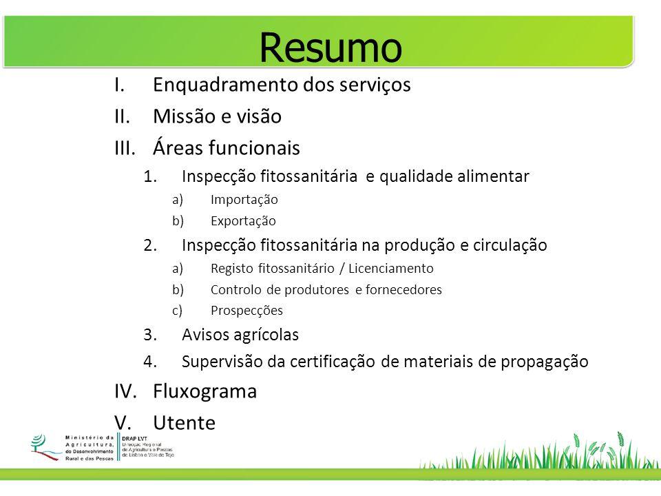 Resumo I.Enquadramento dos serviços II.Missão e visão III.Áreas funcionais 1.Inspecção fitossanitária e qualidade alimentar a)Importação b)Exportação