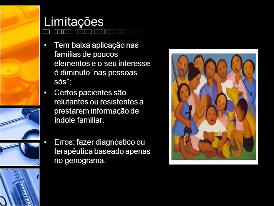 """Limitações •Tem baixa aplicação nas famílias de poucos elementos e o seu interesse é diminuto """"nas pessoas sós""""; •Certos pacientes são relutantes ou r"""