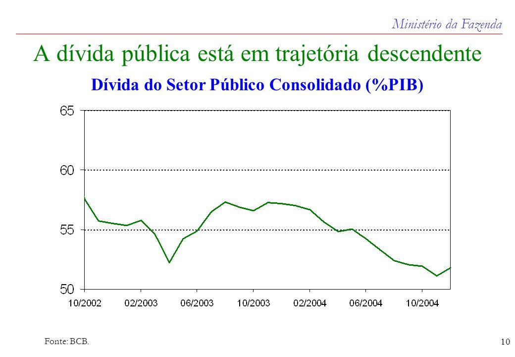 Ministério da Fazenda 10 A dívida pública está em trajetória descendente Dívida do Setor Público Consolidado (%PIB) Fonte: BCB.