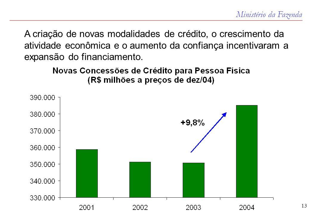Ministério da Fazenda 13 A criação de novas modalidades de crédito, o crescimento da atividade econômica e o aumento da confiança incentivaram a expansão do financiamento.