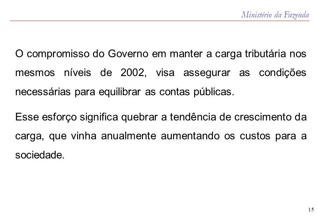 Ministério da Fazenda 15 O compromisso do Governo em manter a carga tributária nos mesmos níveis de 2002, visa assegurar as condições necessárias para equilibrar as contas públicas.