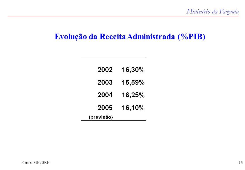 Ministério da Fazenda 16 Evolução da Receita Administrada (%PIB) Fonte: MF/SRF.