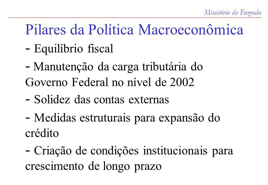 Pilares da Política Macroeconômica - Equilíbrio fiscal - Manutenção da carga tributária do Governo Federal no nível de 2002 - Solidez das contas externas - Medidas estruturais para expansão do crédito - Criação de condições institucionais para crescimento de longo prazo
