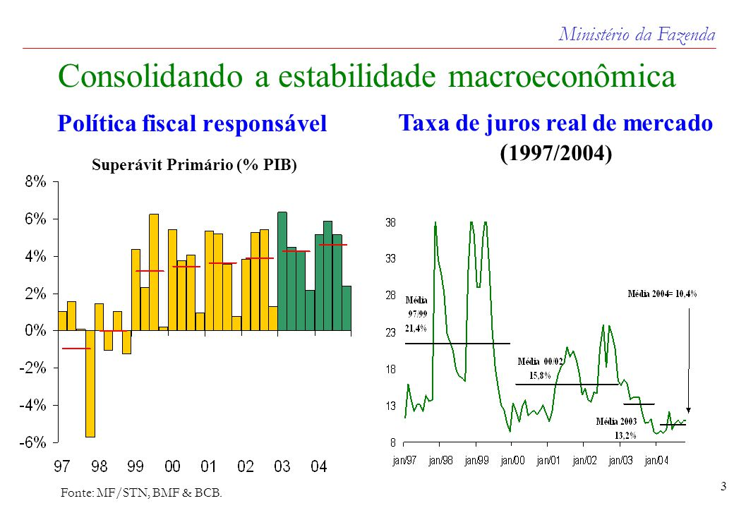 Ministério da Fazenda 3 Consolidando a estabilidade macroeconômica Política fiscal responsável Superávit Primário (% PIB) Fonte: MF/STN, BMF & BCB.