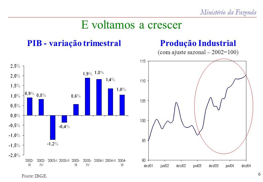 Ministério da Fazenda 6 E voltamos a crescer Fonte: IBGE.