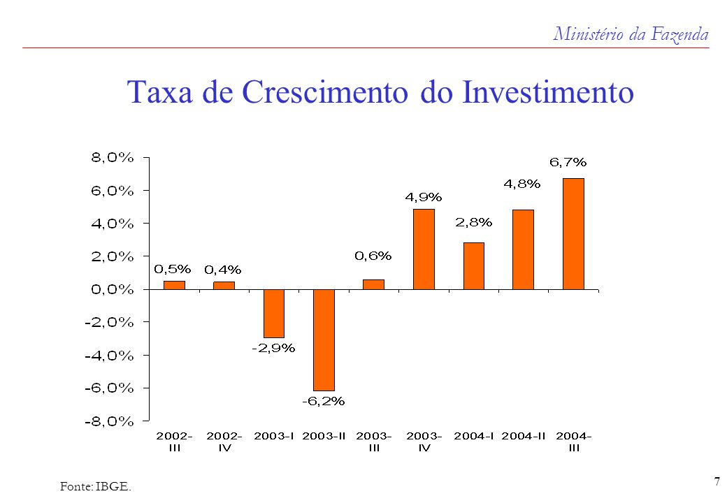 Ministério da Fazenda 7 Taxa de Crescimento do Investimento Fonte: IBGE.