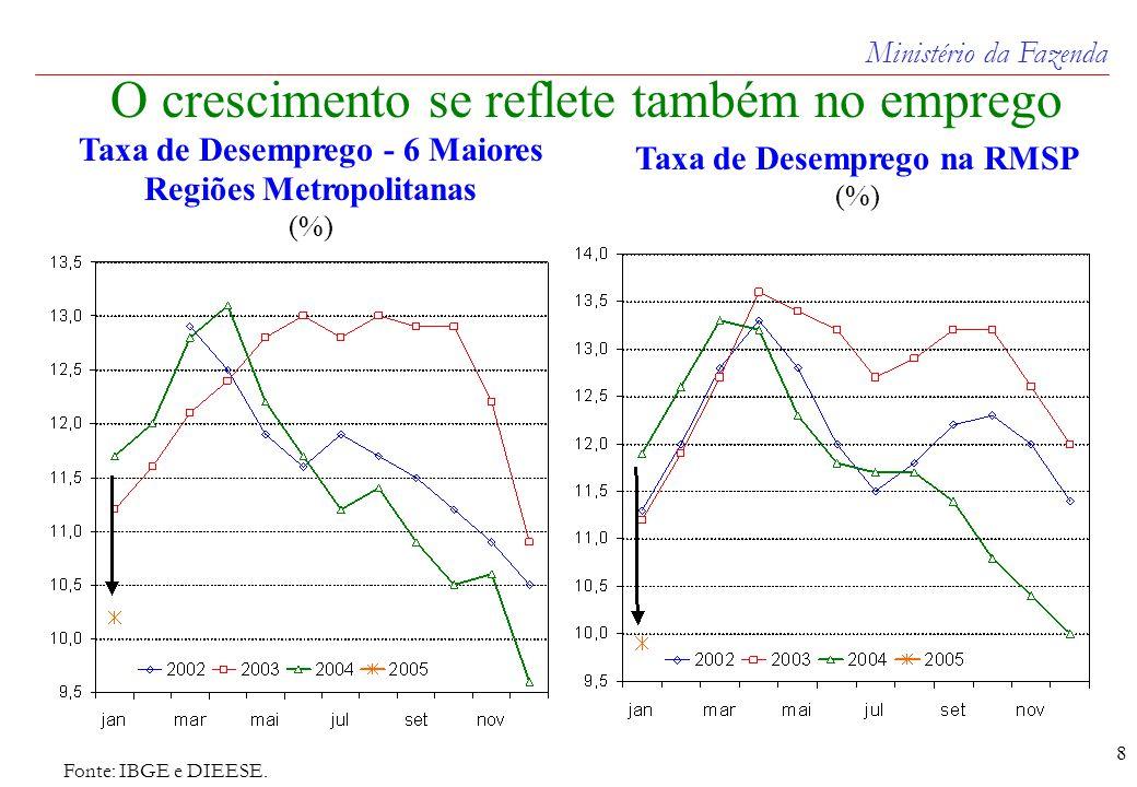 Ministério da Fazenda 8 Fonte: IBGE e DIEESE.