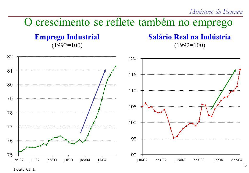 Ministério da Fazenda 9 Fonte: CNI.