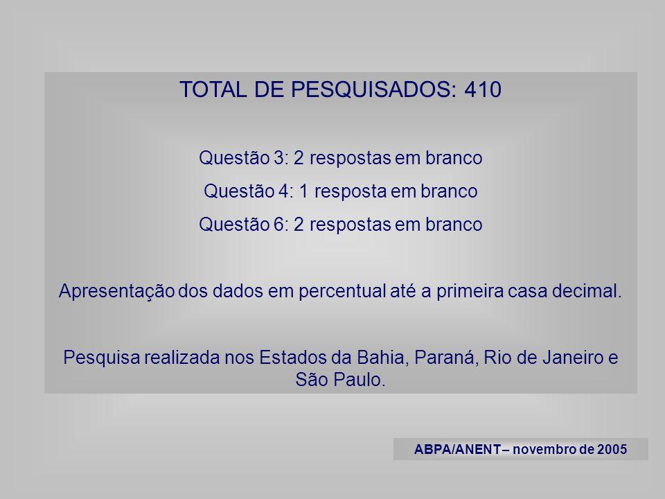 TOTAL DE PESQUISADOS: 410 Questão 3: 2 respostas em branco Questão 4: 1 resposta em branco Questão 6: 2 respostas em branco Apresentação dos dados em percentual até a primeira casa decimal.