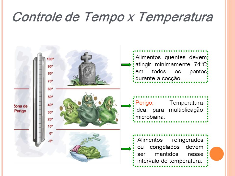 Perigo: Temperatura ideal para multiplicação microbiana. Alimentos quentes devem atingir minimamente 74ºC em todos os pontos durante a cocção. Aliment