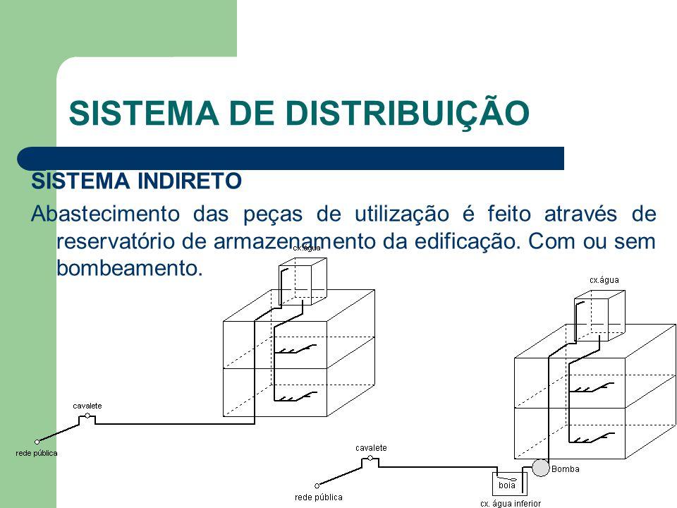 SISTEMA DE DISTRIBUIÇÃO SISTEMA INDIRETO Abastecimento das peças de utilização é feito através de reservatório de armazenamento da edificação. Com ou