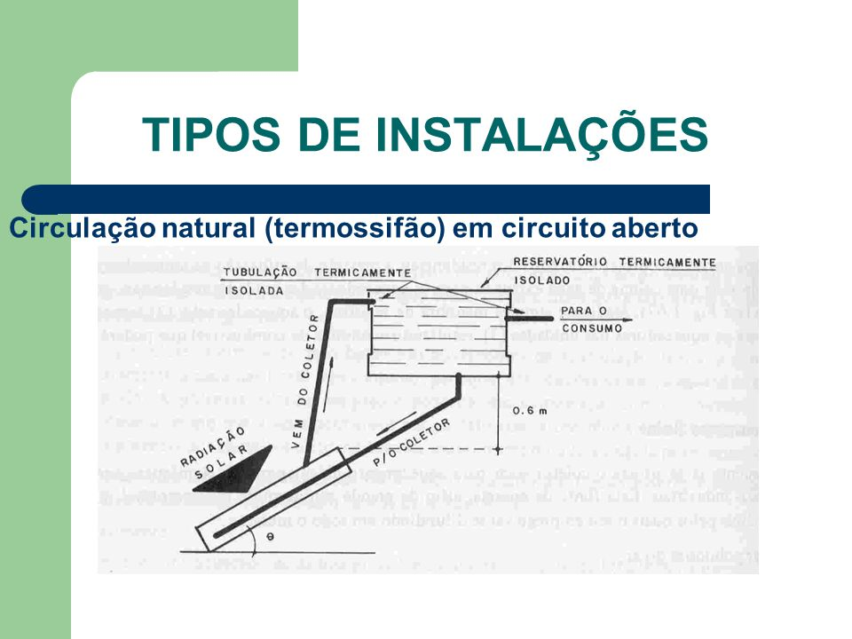 TIPOS DE INSTALAÇÕES Circulação natural (termossifão) em circuito aberto