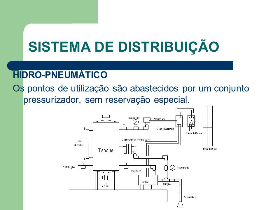 SISTEMA DE DISTRIBUIÇÃO HIDRO-PNEUMÁTICO Os pontos de utilização são abastecidos por um conjunto pressurizador, sem reservação especial.