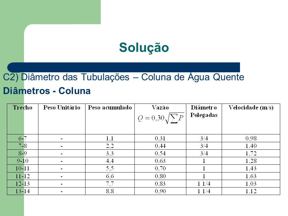 Solução C2) Diâmetro das Tubulações – Coluna de Água Quente Diâmetros - Coluna
