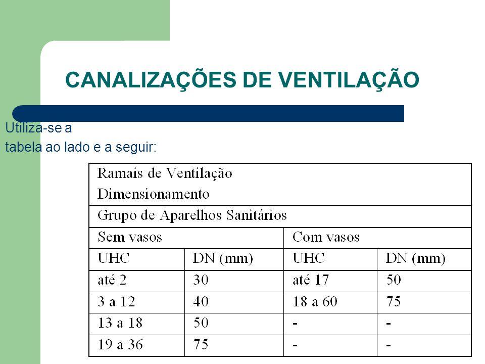 CANALIZAÇÕES DE VENTILAÇÃO Utiliza-se a tabela ao lado e a seguir: