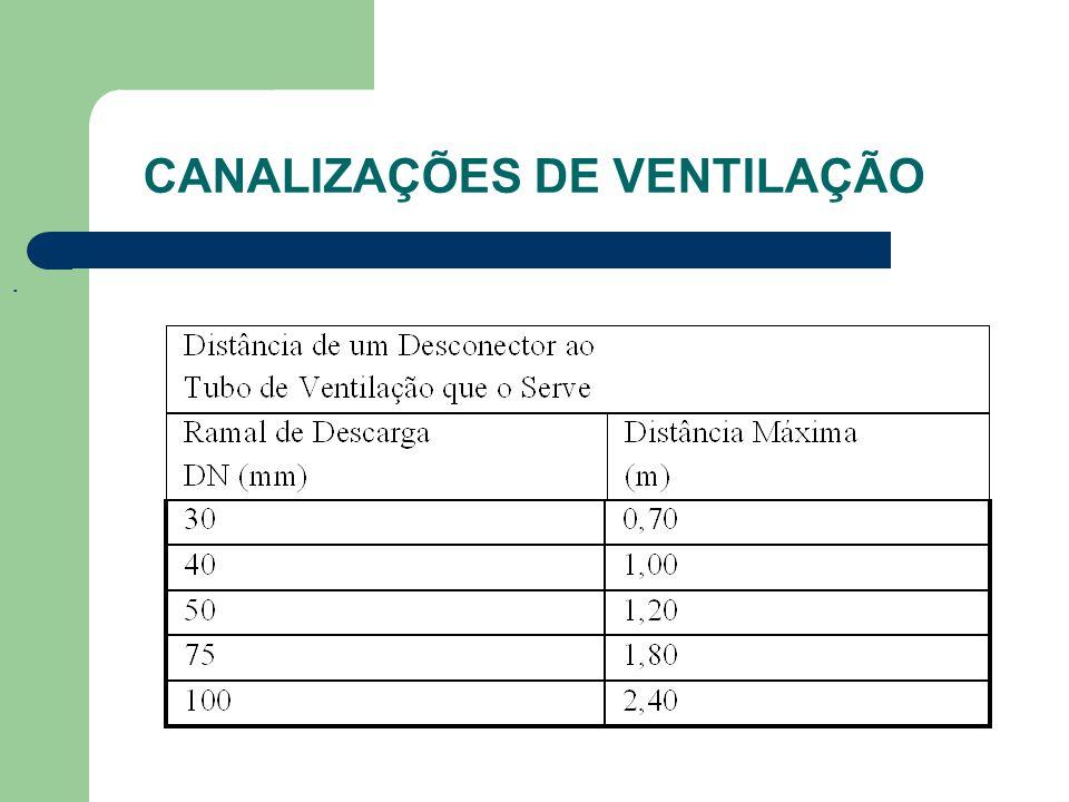 CANALIZAÇÕES DE VENTILAÇÃO.