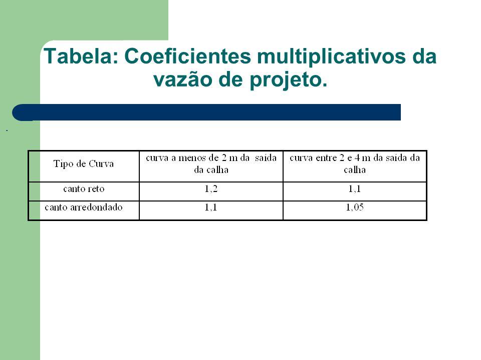 Tabela: Coeficientes multiplicativos da vazão de projeto..