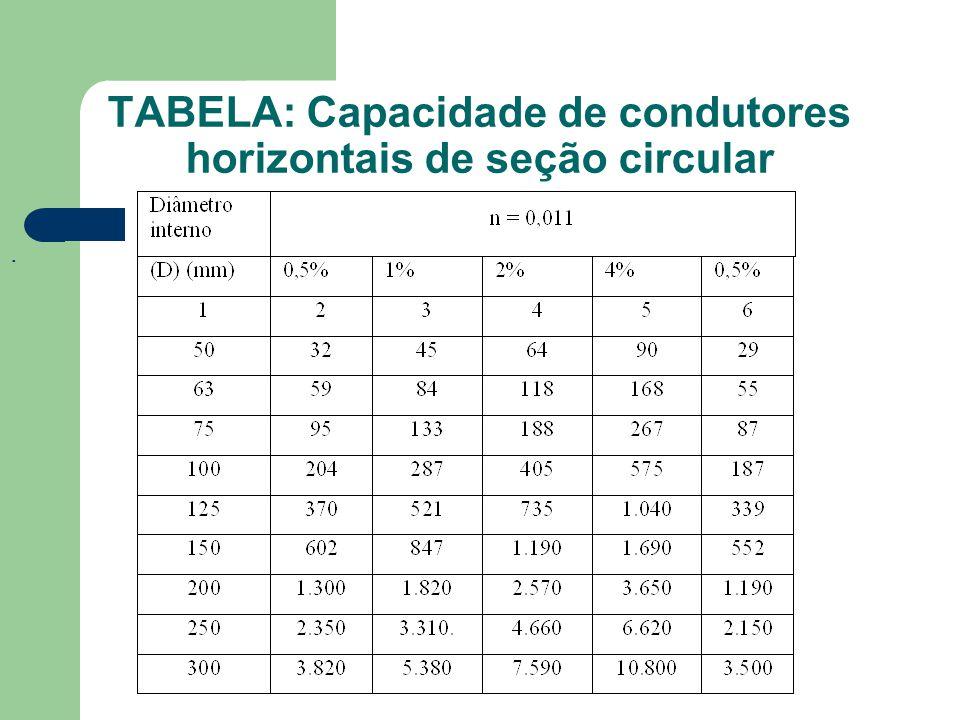 TABELA: Capacidade de condutores horizontais de seção circular.