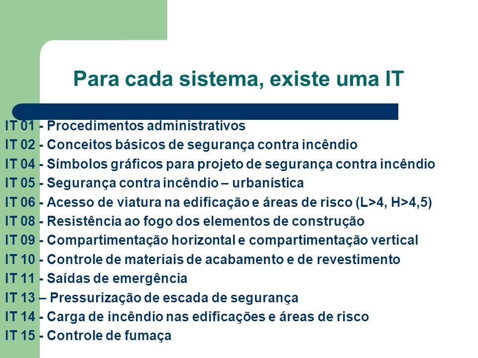 Para cada sistema, existe uma IT IT 01 - Procedimentos administrativos IT 02 - Conceitos básicos de segurança contra incêndio IT 04 - Símbolos gráfico