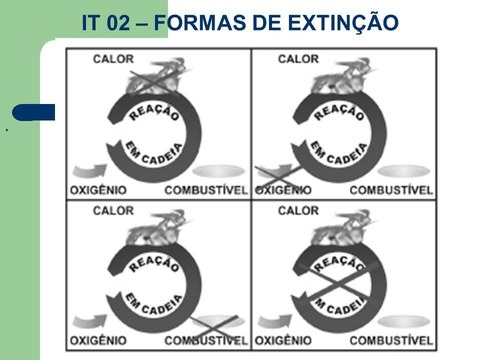 IT 02 – FORMAS DE EXTINÇÃO.