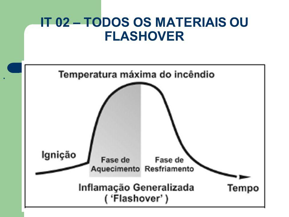 IT 02 – TODOS OS MATERIAIS OU FLASHOVER.