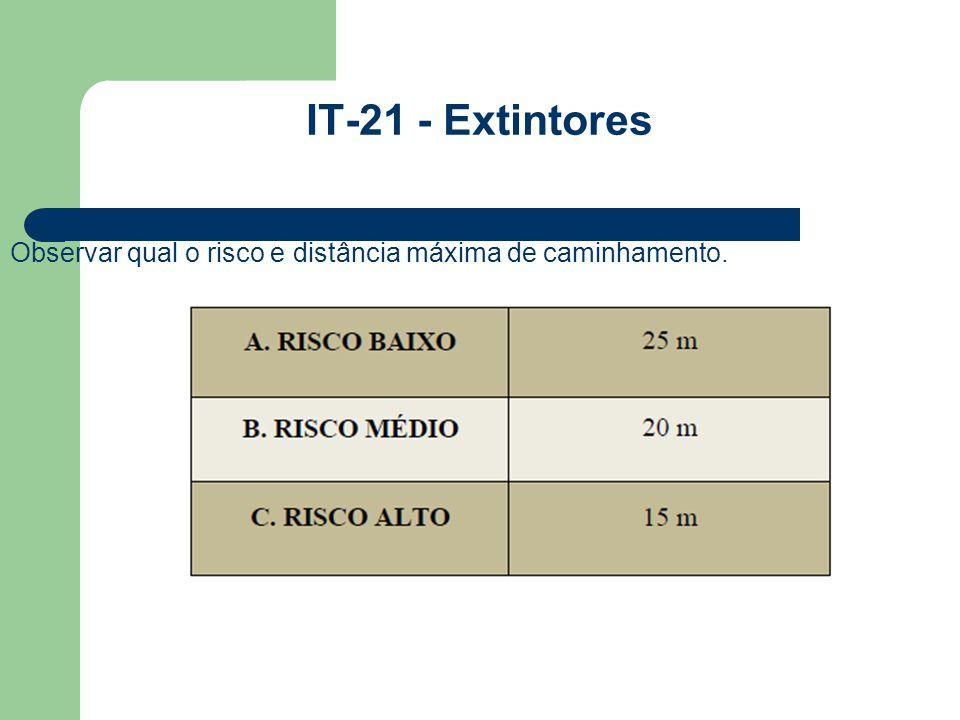 IT-21 - Extintores Observar qual o risco e distância máxima de caminhamento.