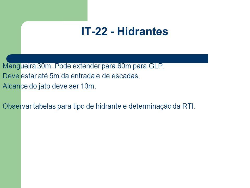 IT-22 - Hidrantes Mangueira 30m. Pode extender para 60m para GLP. Deve estar até 5m da entrada e de escadas. Alcance do jato deve ser 10m. Observar ta