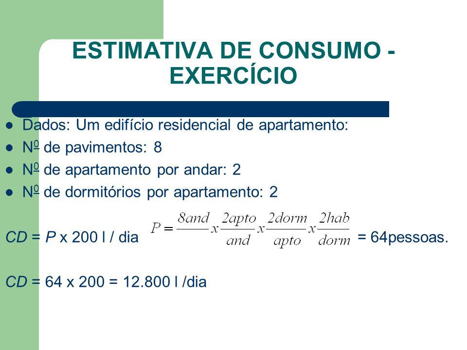 ESTIMATIVA DE CONSUMO - EXERCÍCIO  Dados: Um edifício residencial de apartamento:  N 0 de pavimentos: 8  N 0 de apartamento por andar: 2  N 0 de d