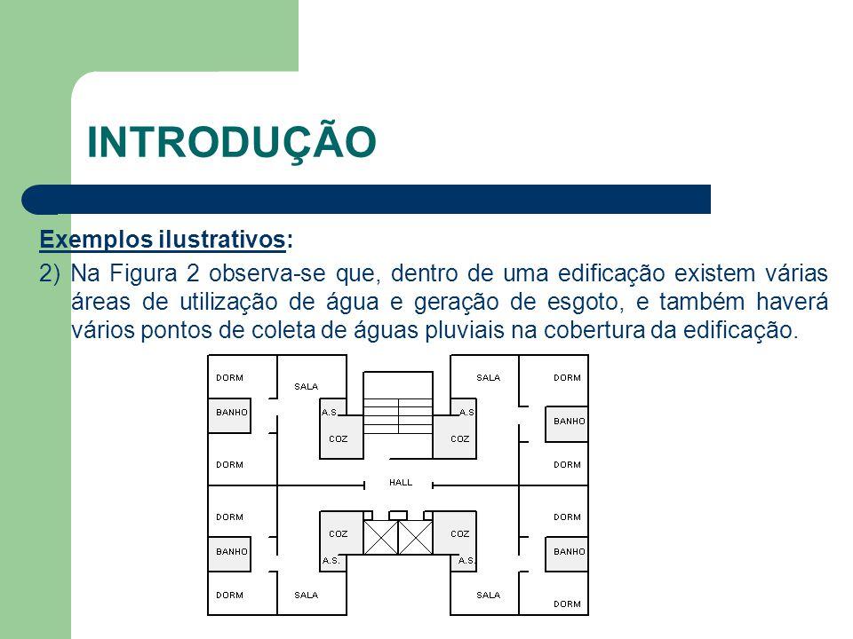 INTRODUÇÃO Exemplos ilustrativos: 2) Na Figura 2 observa-se que, dentro de uma edificação existem várias áreas de utilização de água e geração de esgo