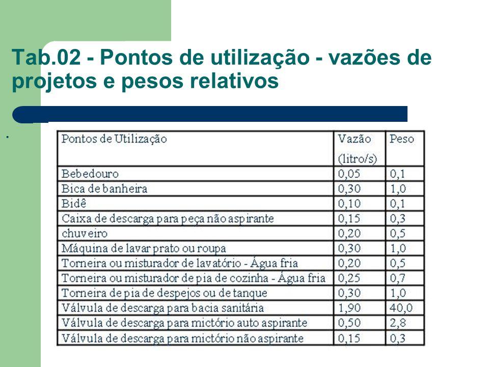 Tab.02 - Pontos de utilização - vazões de projetos e pesos relativos.