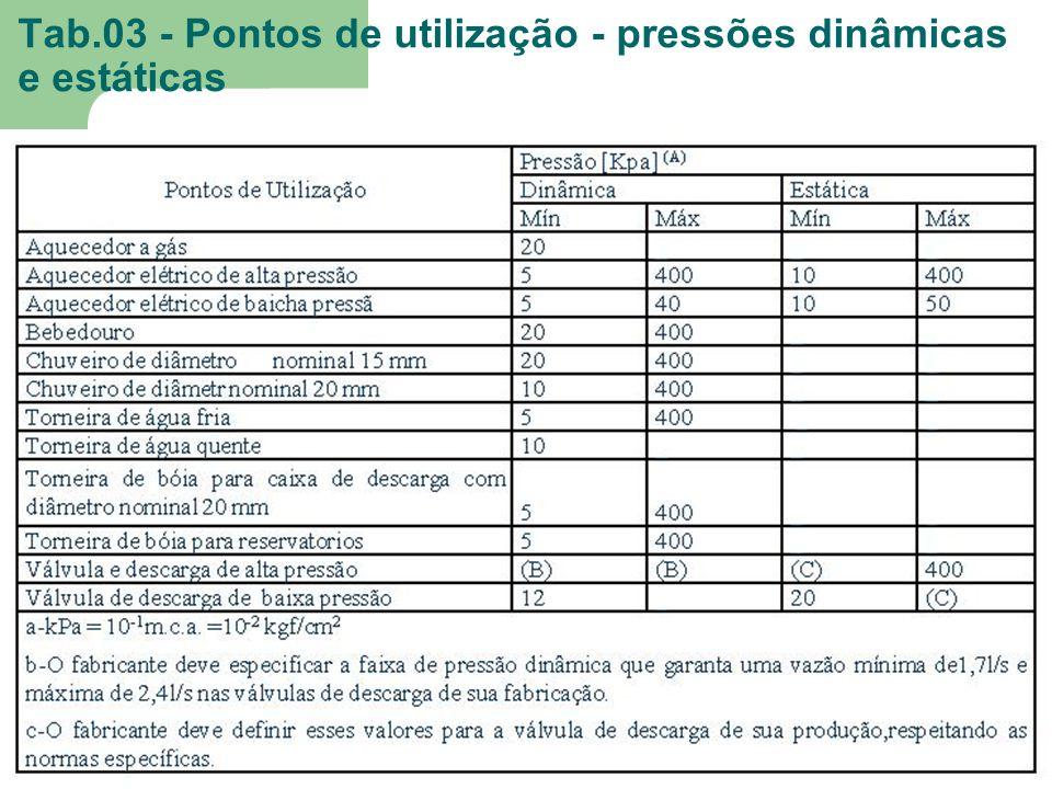 Tab.03 - Pontos de utilização - pressões dinâmicas e estáticas.